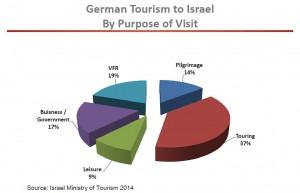 Israël touristes allemands