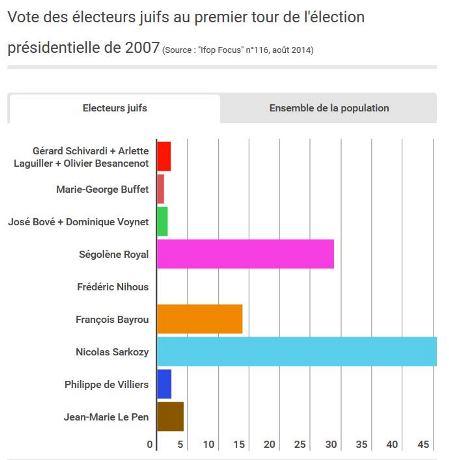 vote-2007