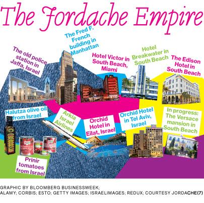 empire jordache