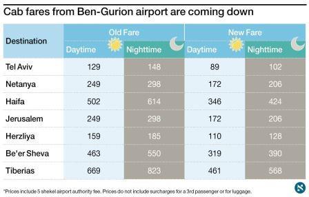 tarifs_aeroport_ben_gourion